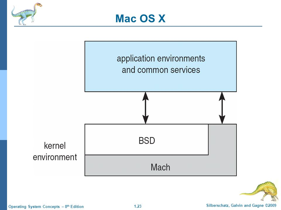 1.23 Silberschatz, Galvin and Gagne ©2009 Operating System Concepts – 8 th Edition Mac OS X