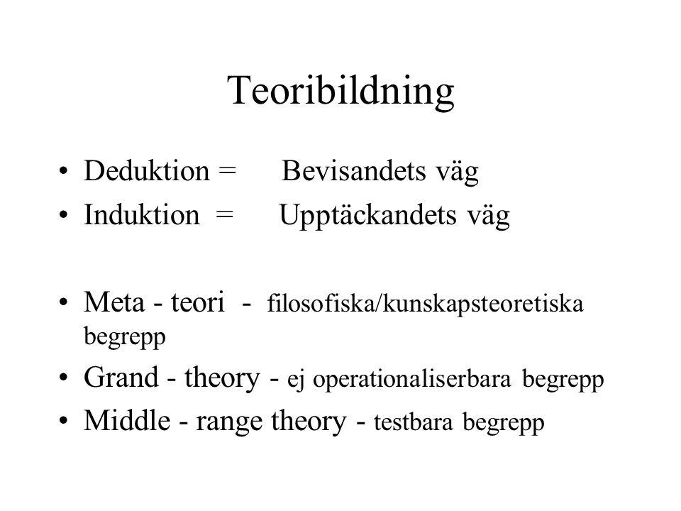 Teoribildning Deduktion = Bevisandets väg Induktion = Upptäckandets väg Meta - teori - filosofiska/kunskapsteoretiska begrepp Grand - theory - ej oper