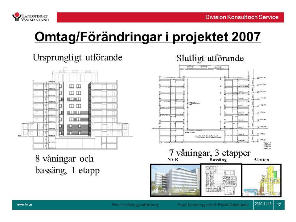 www.ltv.se Forum för vårdbyggnadsforskning Projekt Ny vårdbyggnad och Projekt Vårdprocesser Division Konsult och Service 12 2010-11-16 Omtag/Förändrin