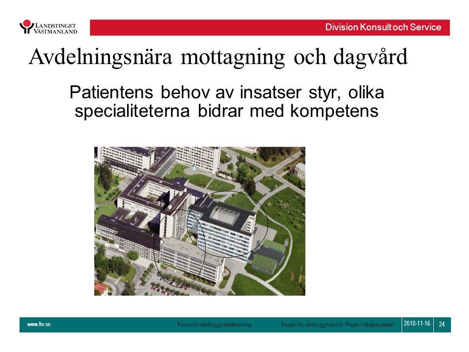 www.ltv.se Forum för vårdbyggnadsforskning Projekt Ny vårdbyggnad och Projekt Vårdprocesser Division Konsult och Service 24 2010-11-16 Patientens beho