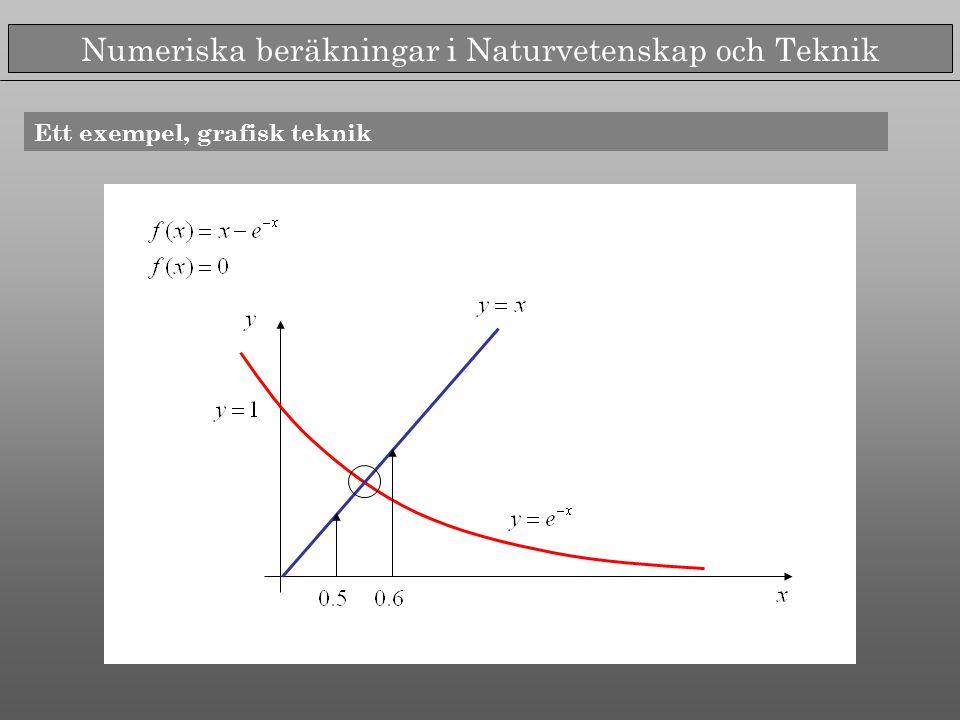 Numeriska beräkningar i Naturvetenskap och Teknik Ett numeriskt exempel >> intervallhalveringsmetoden Teckenväxling Halvera intervallet...