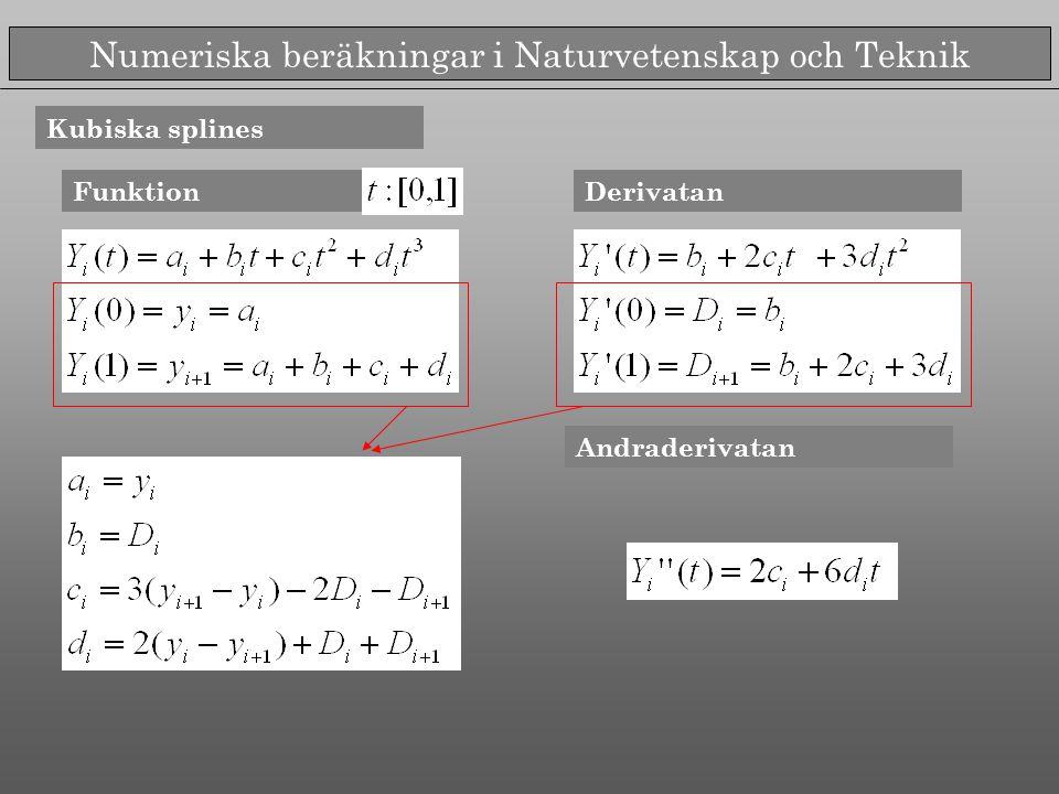 Numeriska beräkningar i Naturvetenskap och Teknik Kubiska splines FunktionDerivatan Andraderivatan