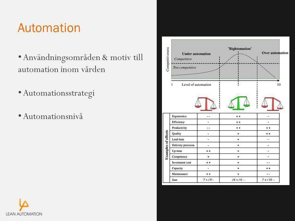 Automation Användningsområden & motiv till automation inom vården Automationsstrategi Automationsnivå