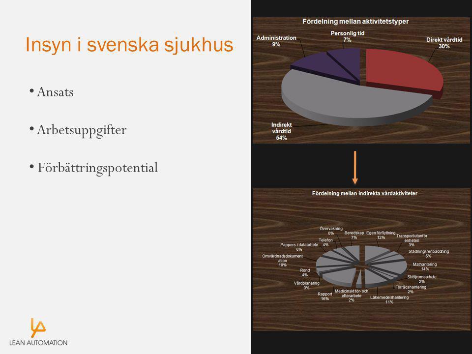 Insyn i svenska sjukhus Ansats Arbetsuppgifter Förbättringspotential