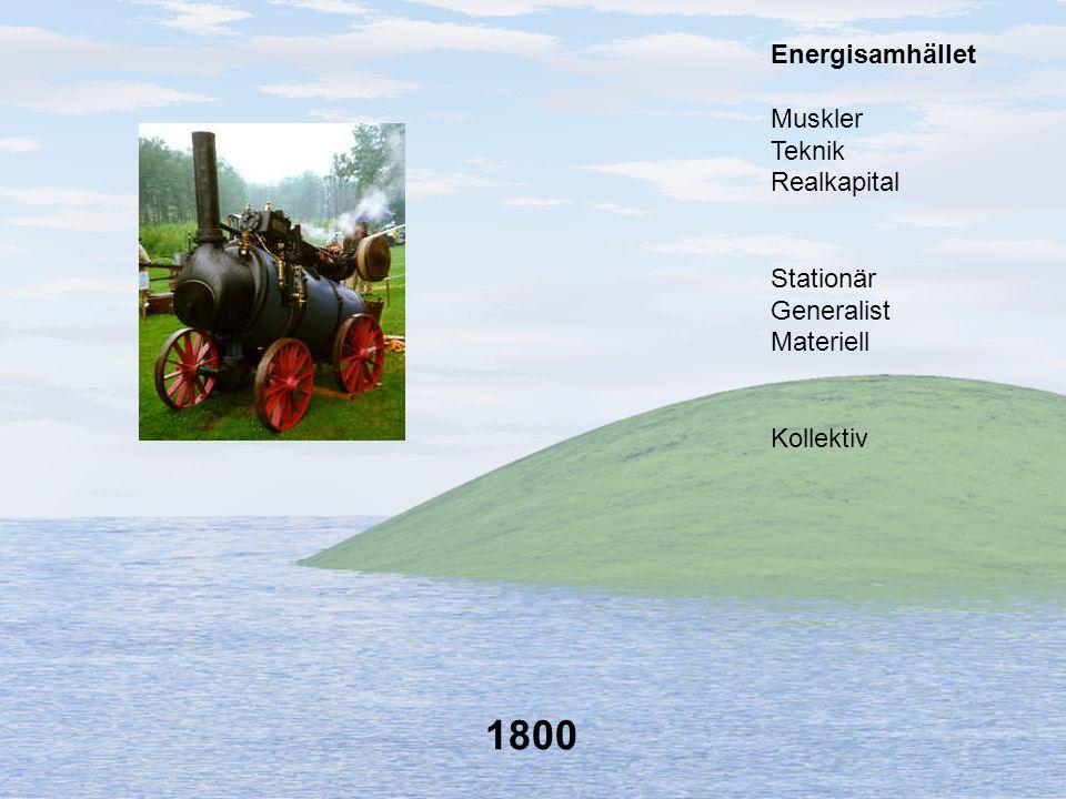 1800 Kollektiv Stationär Generalist Materiell Muskler Teknik Realkapital Energisamhället