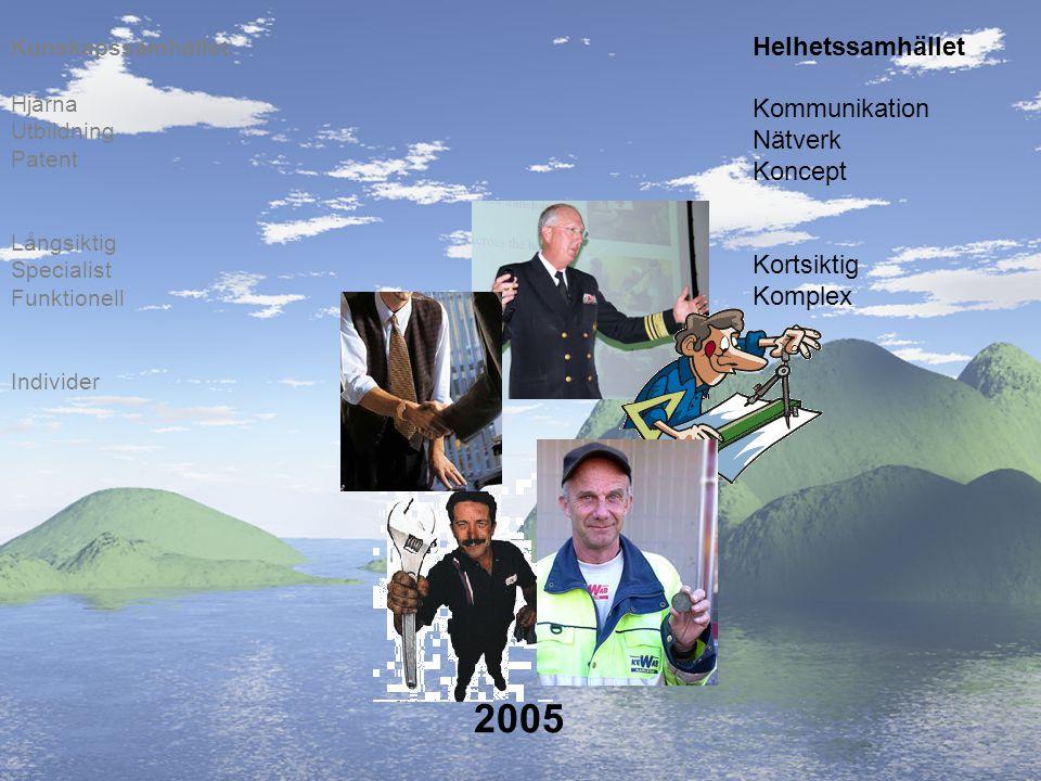 2005 Helhetssamhället Kommunikation Nätverk Koncept Kortsiktig Komplex Individer Långsiktig Specialist Funktionell Hjärna Utbildning Patent Kunskapssa