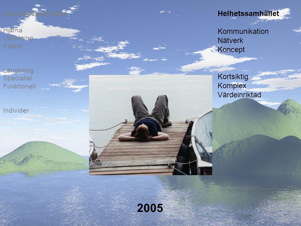 2005 Helhetssamhället Kommunikation Nätverk Koncept Kortsiktig Komplex Värdeinriktad Individer Långsiktig Specialist Funktionell Hjärna Utbildning Pat