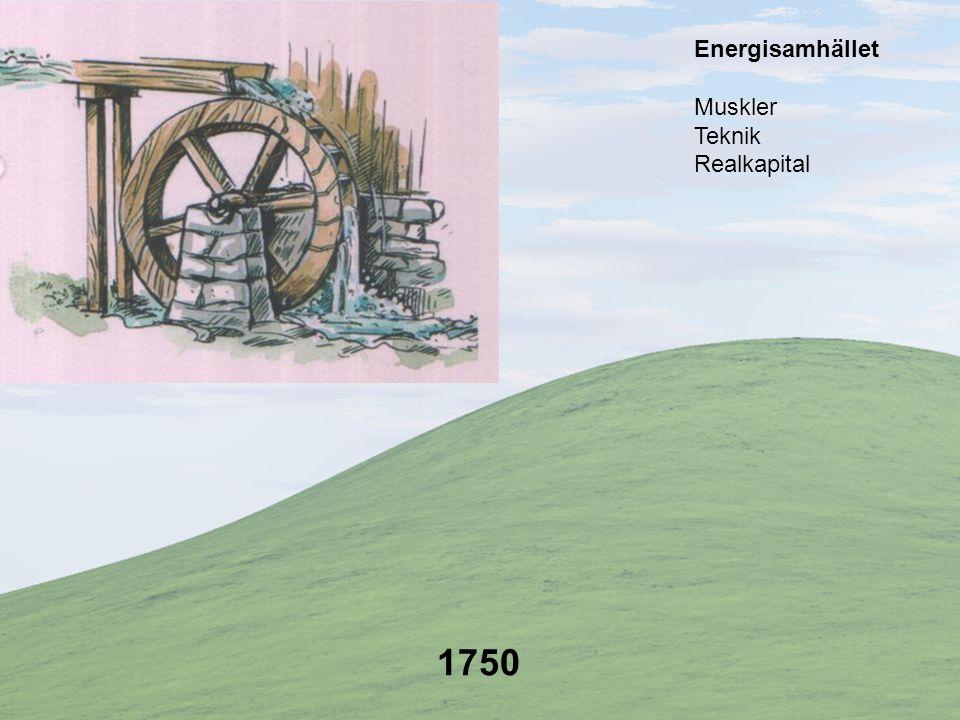 1750 Muskler Teknik Realkapital Energisamhället