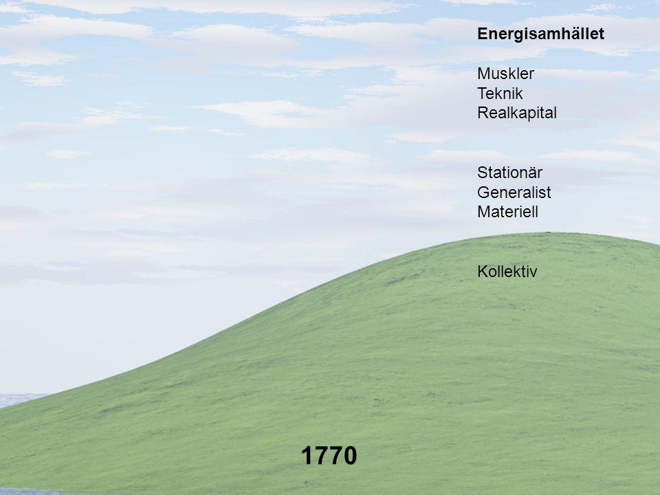 1780 Kollektiv Stationär Generalist Materiell Muskler Teknik Realkapital Energisamhället