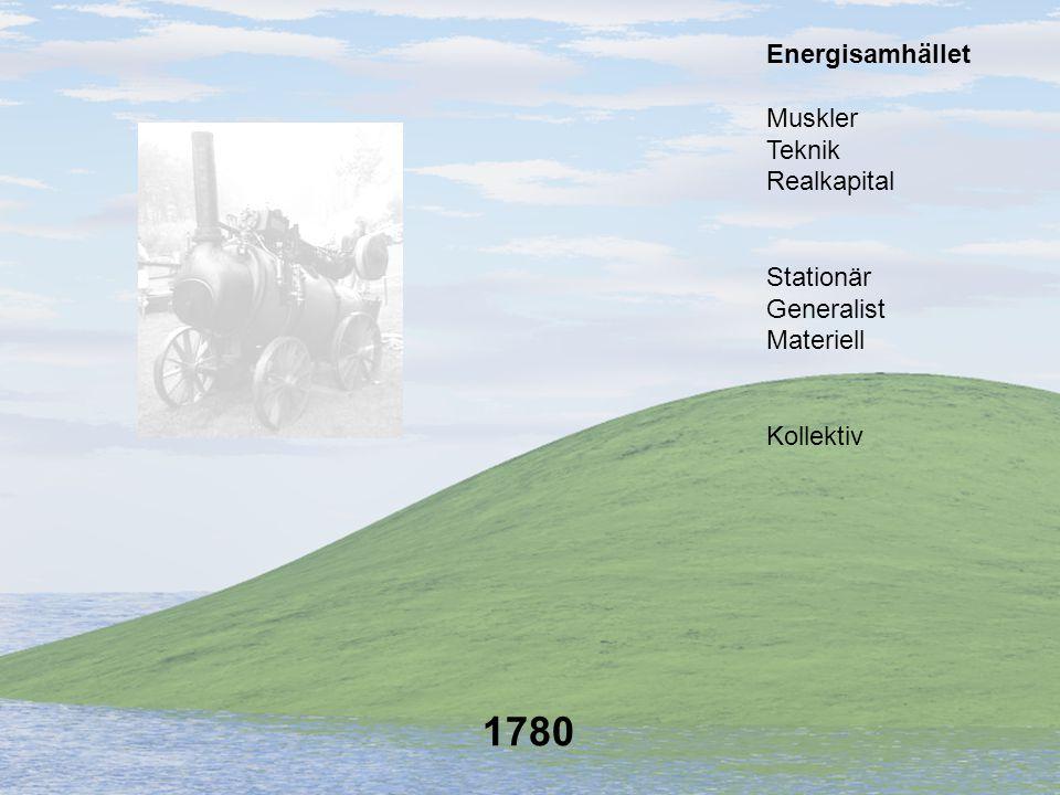 1790 Kollektiv Stationär Generalist Materiell Muskler Teknik Realkapital Energisamhället