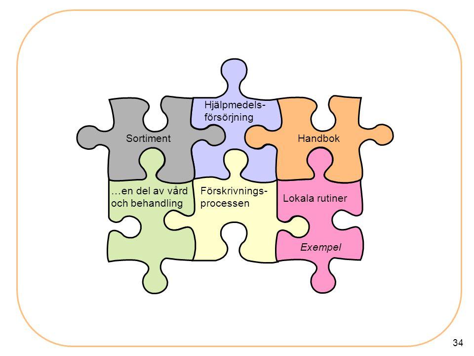 34 Förskrivnings- processen Handbok Hjälpmedels- försörjning …en del av vård och behandling Lokala rutiner Sortiment Exempel