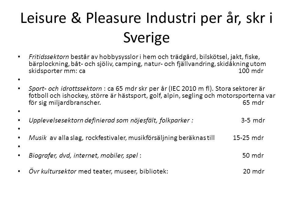 Leisure & Pleasure Industri per år, skr i Sverige Fritidssektorn består av hobbysysslor i hem och trädgård, bilskötsel, jakt, fiske, bärplockning, båt- och sjöliv, camping, natur- och fjällvandring, skidåkning utom skidsporter mm: ca 100 mdr Sport- och idrottssektorn : ca 65 mdr skr per år (IEC 2010 m fl).