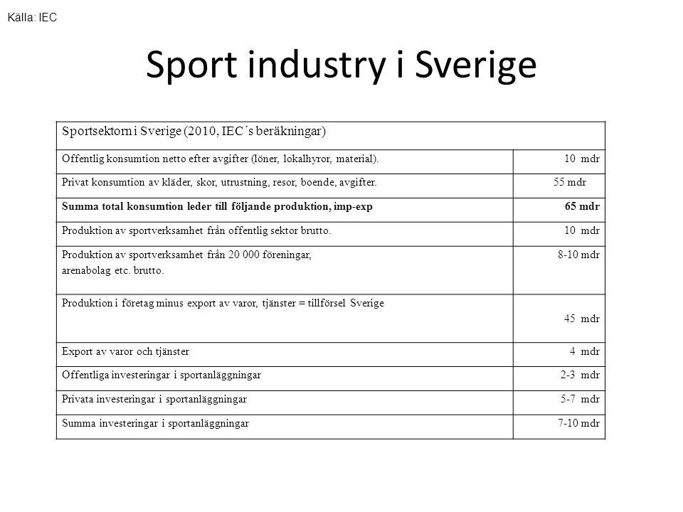 Sport industry i Sverige Sportsektorn i Sverige (2010, IEC´s beräkningar) Offentlig konsumtion netto efter avgifter (löner, lokalhyror, material).10 mdr Privat konsumtion av kläder, skor, utrustning, resor, boende, avgifter.