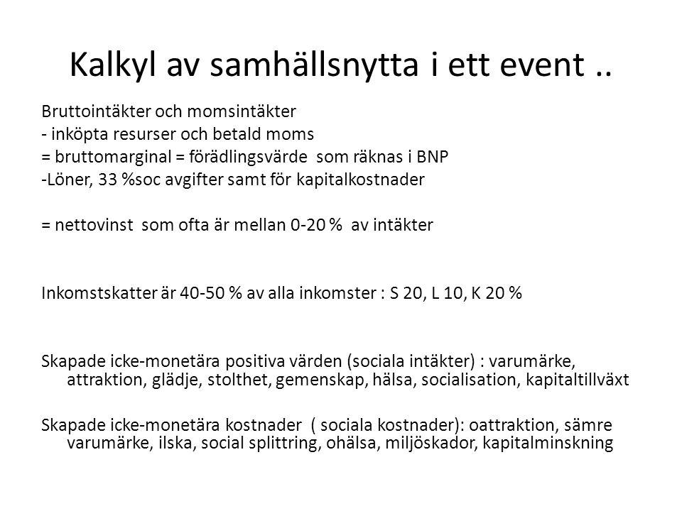 Kalkyl av samhällsnytta i ett event..