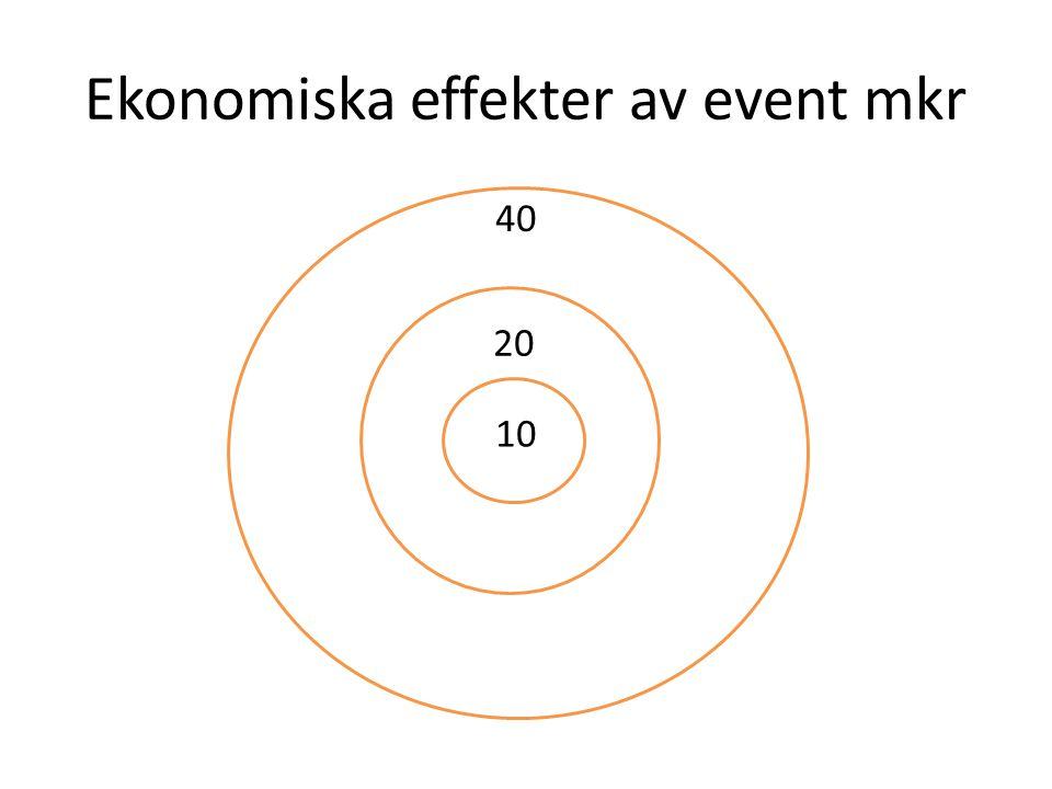 Ekonomiska effekter av event mkr 3 20 10 40