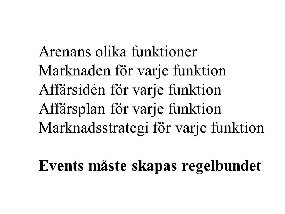 Arenans olika funktioner Marknaden för varje funktion Affärsidén för varje funktion Affärsplan för varje funktion Marknadsstrategi för varje funktion Events måste skapas regelbundet