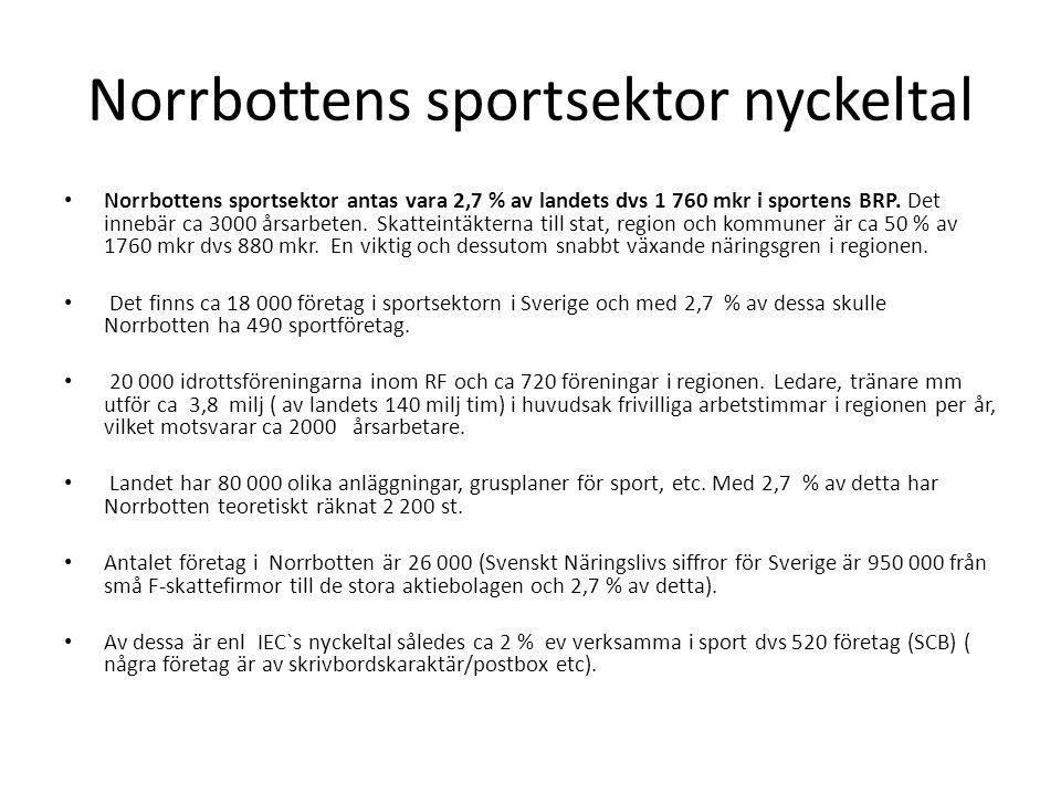 Norrbottens sportsektor nyckeltal Norrbottens sportsektor antas vara 2,7 % av landets dvs 1 760 mkr i sportens BRP.