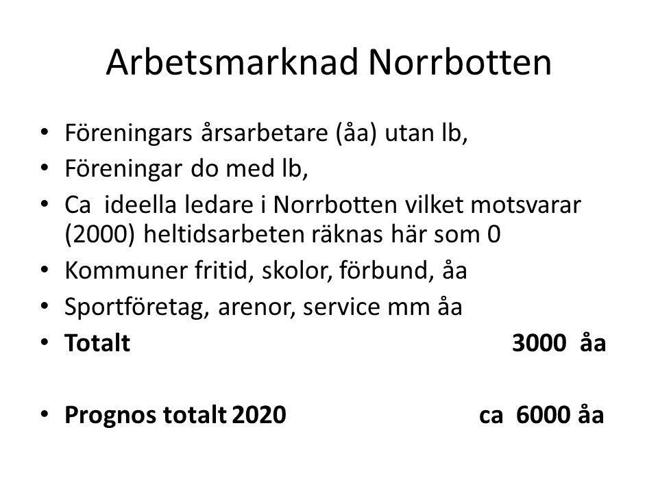 Arbetsmarknad Norrbotten Föreningars årsarbetare (åa) utan lb, Föreningar do med lb, Ca ideella ledare i Norrbotten vilket motsvarar (2000) heltidsarbeten räknas här som 0 Kommuner fritid, skolor, förbund, åa Sportföretag, arenor, service mm åa Totalt 3000 åa Prognos totalt 2020 ca 6000 åa