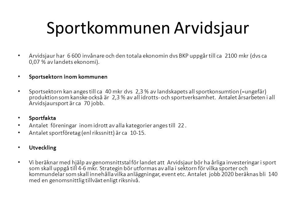Sportkommunen Arvidsjaur Arvidsjaur har 6 600 invånare och den totala ekonomin dvs BKP uppgår till ca 2100 mkr (dvs ca 0,07 % av landets ekonomi).