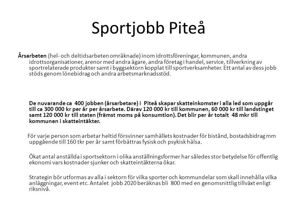 Sportjobb Piteå Årsarbeten (hel- och deltidsarbeten omräknade) inom idrottsföreningar, kommunen, andra idrottsorganisationer, arenor med andra ägare, andra företag i handel, service, tillverkning av sportrelaterade produkter samt i byggsektorn kopplat till sportverksamheter.