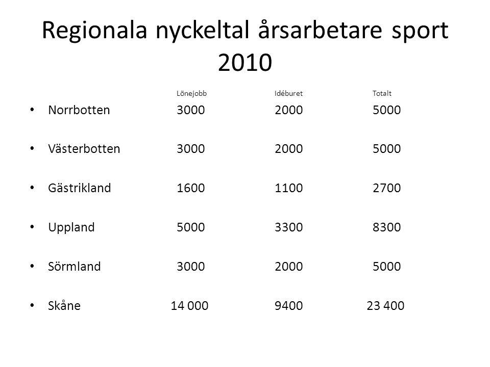 Regionala nyckeltal årsarbetare sport 2010 LönejobbIdéburetTotalt Norrbotten 3000 20005000 Västerbotten300020005000 Gästrikland160011002700 Uppland500033008300 Sörmland 30002000 5000 Skåne 14 0009400 23 400