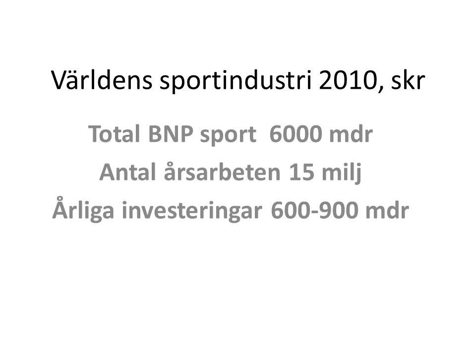 Sportjobb i Luleå Årsarbeten (hel- och deltidsarbeten omräknade) inom idrottsföreningar, kommunen, andra idrottsorganisationer, arenor med andra ägare, andra företag i handel, service, tillverkning av sportrelaterade produkter samt i byggsektorn kopplat till sportverksamheter.