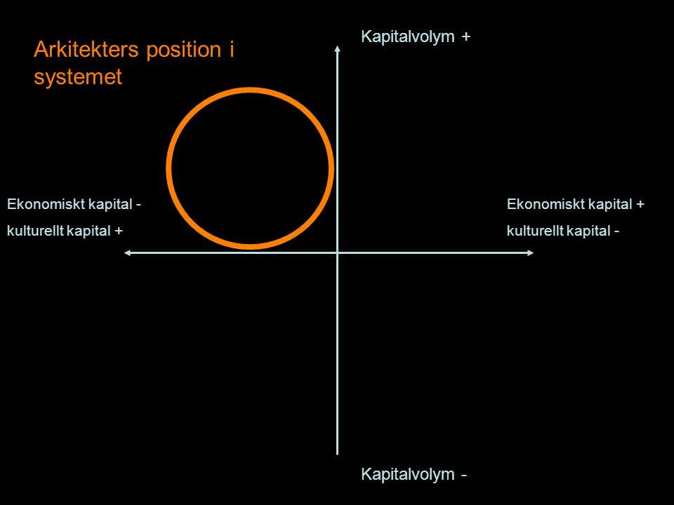 Kapitalvolym + Kapitalvolym - Ekonomiskt kapital + kulturellt kapital - Ekonomiskt kapital - kulturellt kapital + Arkitekters position i systemet