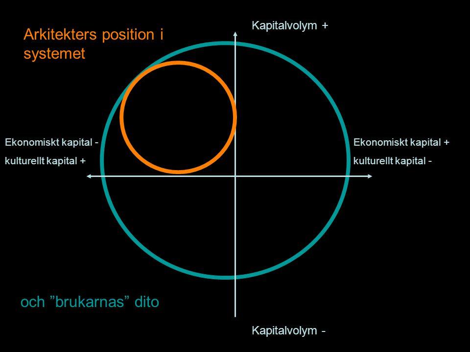 Kapitalvolym + Kapitalvolym - Ekonomiskt kapital + kulturellt kapital - Ekonomiskt kapital - kulturellt kapital + Arkitekters position i systemet och