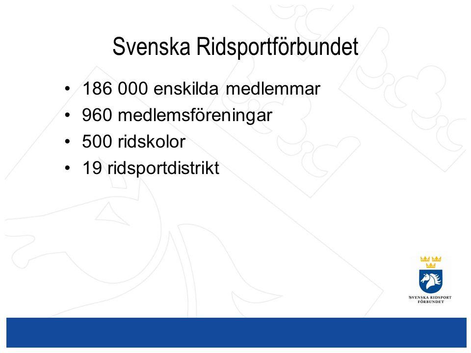 Svenska Ridsportförbundet 186 000 enskilda medlemmar 960 medlemsföreningar 500 ridskolor 19 ridsportdistrikt