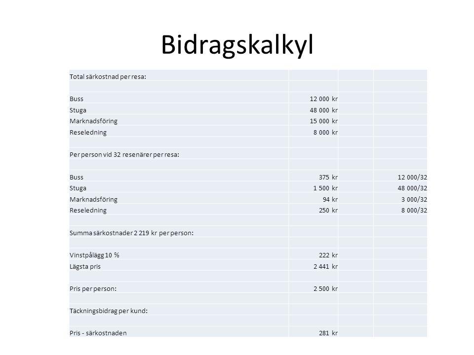 Bidragskalkyl Total särkostnad per resa: Buss12 000 kr Stuga48 000 kr Marknadsföring15 000 kr Reseledning8 000 kr Per person vid 32 resenärer per resa: Buss375 kr12 000/32 Stuga1 500 kr48 000/32 Marknadsföring94 kr3 000/32 Reseledning250 kr8 000/32 Summa särkostnader 2 219 kr per person: Vinstpålägg 10 %222 kr Lägsta pris2 441 kr Pris per person:2 500 kr Täckningsbidrag per kund: Pris - särkostnaden281 kr