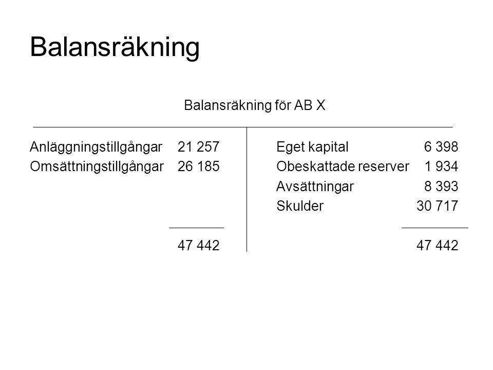 Balansräkning Balansräkning för AB X Anläggningstillgångar21 257Eget kapital6 398 Omsättningstillgångar26 185Obeskattade reserver1 934 Avsättningar8 3