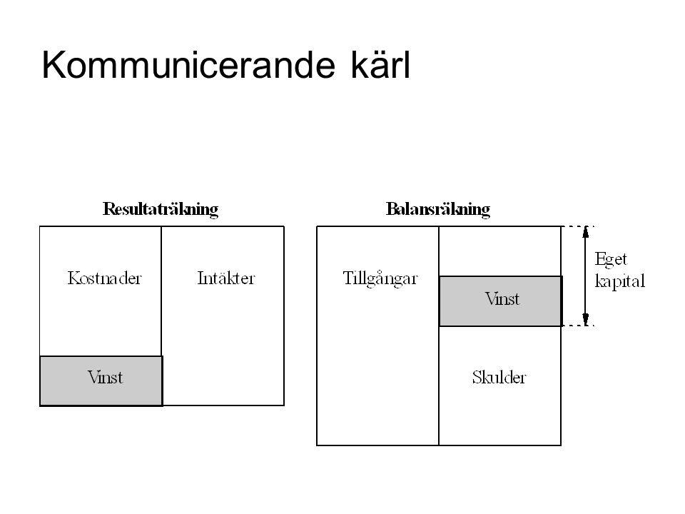 Kommunicerande kärl