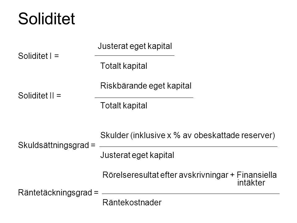 Soliditet Justerat eget kapital Soliditet I = Totalt kapital Riskbärande eget kapital Soliditet II = Totalt kapital Skulder (inklusive x % av obeskatt
