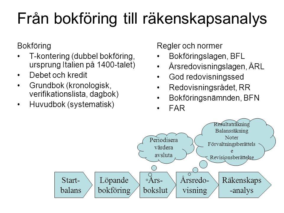 Löpande bokföring Års- bokslut Årsredo- visning Räkenskaps -analys Från bokföring till räkenskapsanalys Bokföring T-kontering (dubbel bokföring, urspr