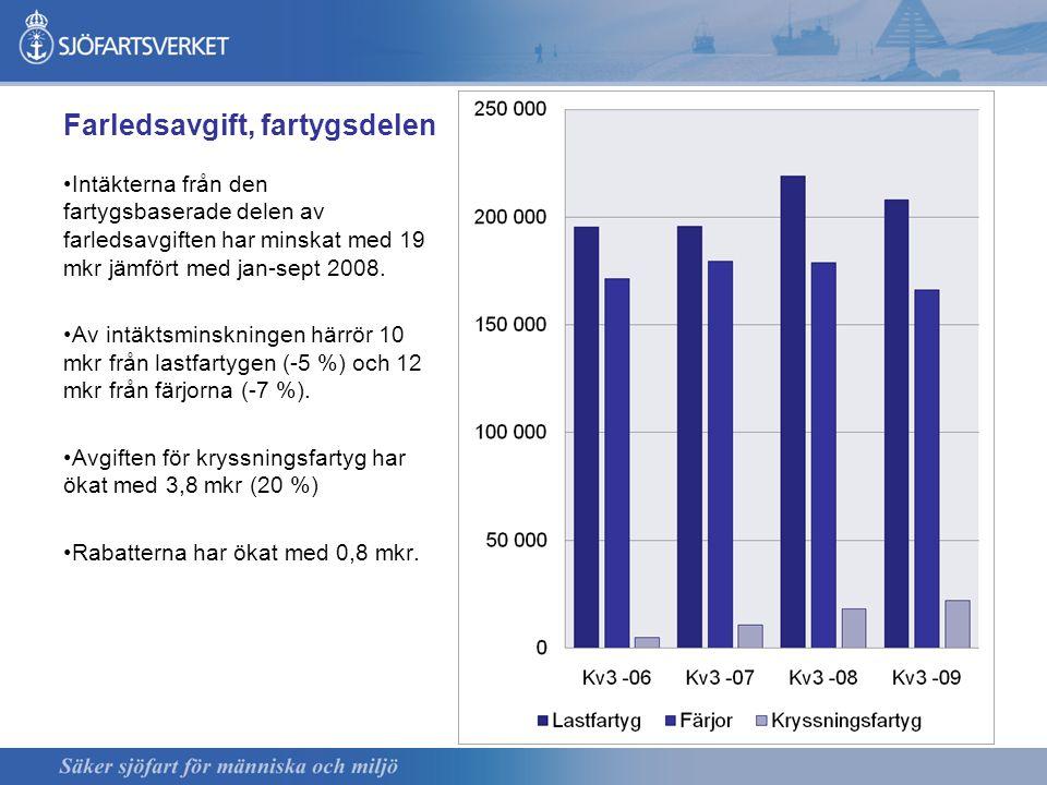 Farledsavgift, fartygsdelen Intäkterna från den fartygsbaserade delen av farledsavgiften har minskat med 19 mkr jämfört med jan-sept 2008. Av intäktsm