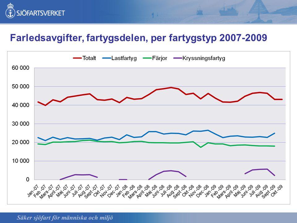 Farledsavgifter, fartygsdelen, per fartygstyp 2007-2009