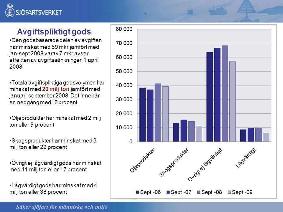 Avgiftspliktigt gods Den godsbaserade delen av avgiften har minskat med 59 mkr jämfört med jan-sept 2008 varav 7 mkr avser effekten av avgiftssänkningen 1 april 2008 Totala avgiftspliktiga godsvolymen har minskat med 20 milj ton jämfört med januari-september 2008.
