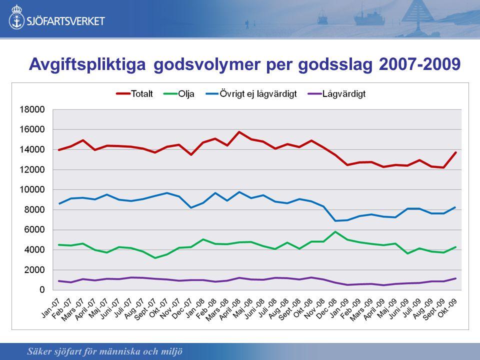 Avgiftspliktiga godsvolymer per godsslag 2007-2009