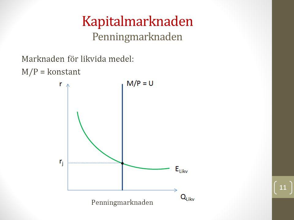 Marknaden för likvida medel: M/P = konstant Kapitalmarknaden Penningmarknaden Penningmarknaden 11