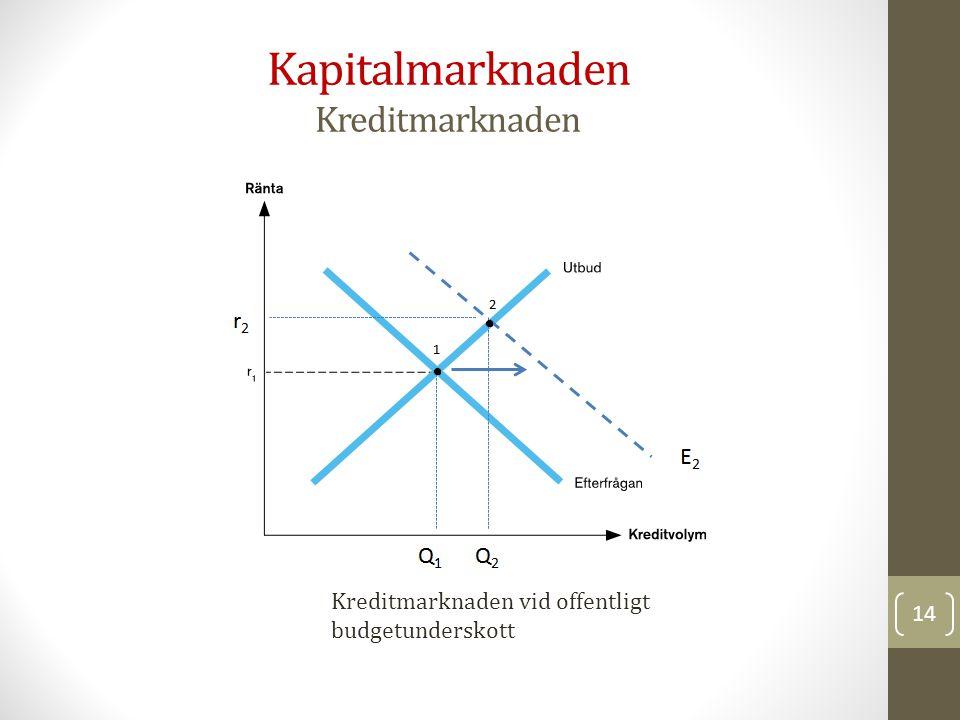 Kapitalmarknaden Kreditmarknaden Kreditmarknaden vid offentligt budgetunderskott 14