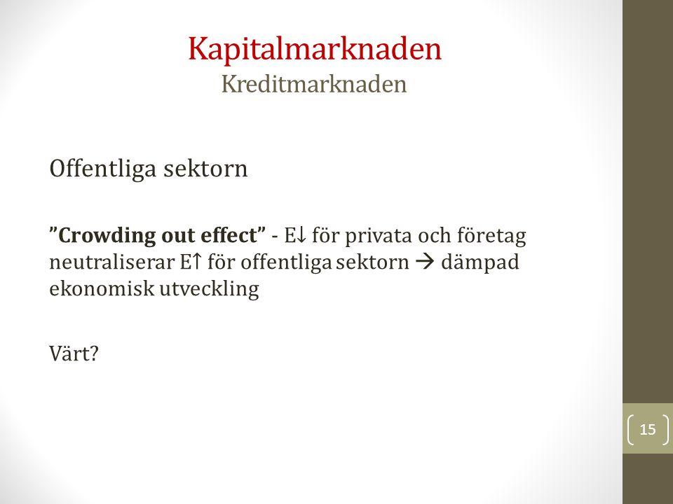 Offentliga sektorn Crowding out effect - E↓ för privata och företag neutraliserar E↑ för offentliga sektorn  dämpad ekonomisk utveckling Värt.