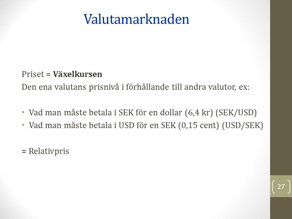 Priset = Växelkursen Den ena valutans prisnivå i förhållande till andra valutor, ex: Vad man måste betala i SEK för en dollar (6,4 kr) (SEK/USD) Vad man måste betala i USD för en SEK (0,15 cent) (USD/SEK) = Relativpris Valutamarknaden 27