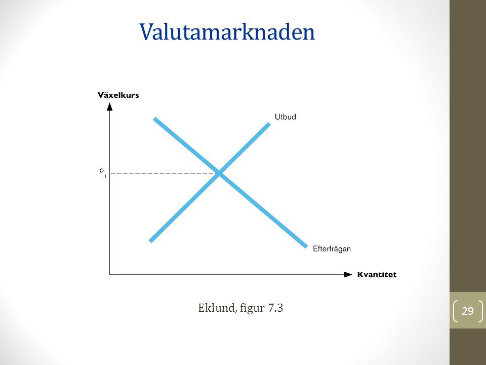 Eklund, figur 7.3 Valutamarknaden 29