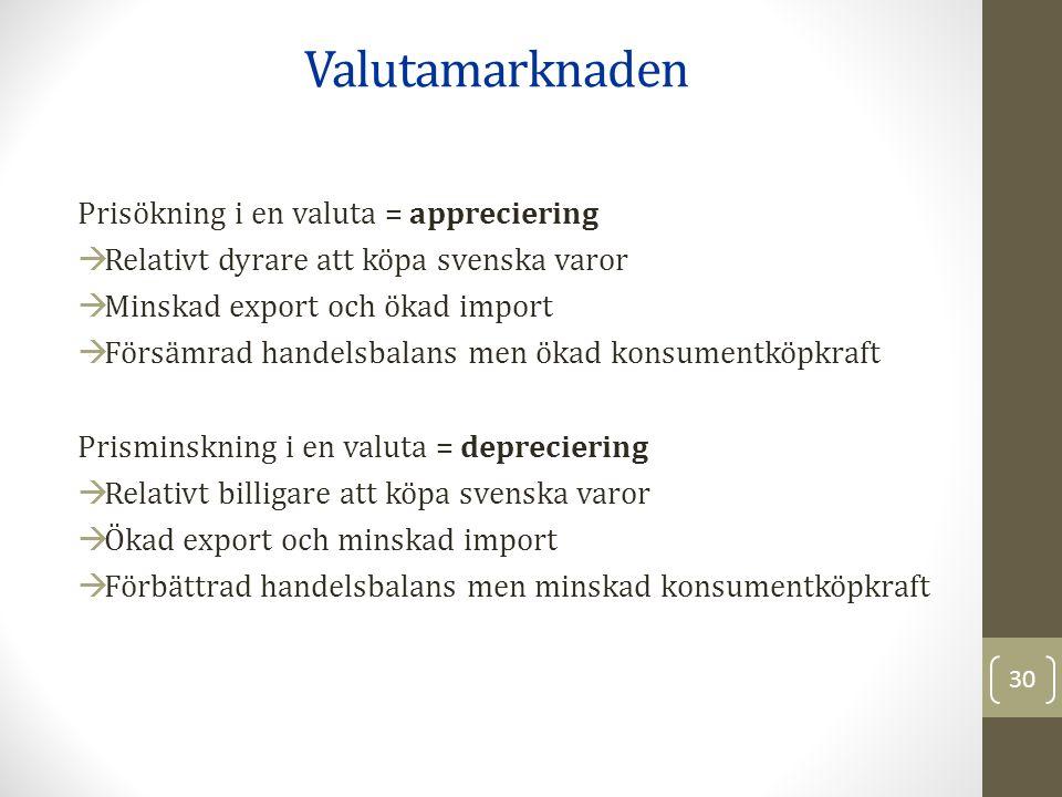 Prisökning i en valuta = appreciering  Relativt dyrare att köpa svenska varor  Minskad export och ökad import  Försämrad handelsbalans men ökad konsumentköpkraft Prisminskning i en valuta = depreciering  Relativt billigare att köpa svenska varor  Ökad export och minskad import  Förbättrad handelsbalans men minskad konsumentköpkraft Valutamarknaden 30