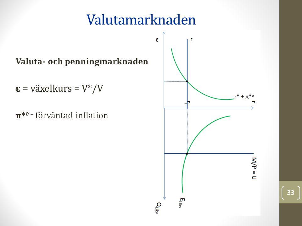 Valuta- och penningmarknaden ɛ = växelkurs = V*/V π* e = förväntad inflation Valutamarknaden 33