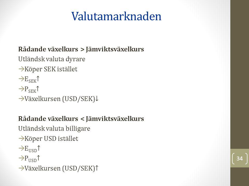 Rådande växelkurs > Jämviktsväxelkurs Utländsk valuta dyrare  Köper SEK istället  E SEK ↑  P SEK ↑  Växelkursen (USD/SEK)↓ Rådande växelkurs < Jämviktsväxelkurs Utländsk valuta billigare  Köper USD istället  E USD ↑  P USD ↑  Växelkursen (USD/SEK)↑ Valutamarknaden 34