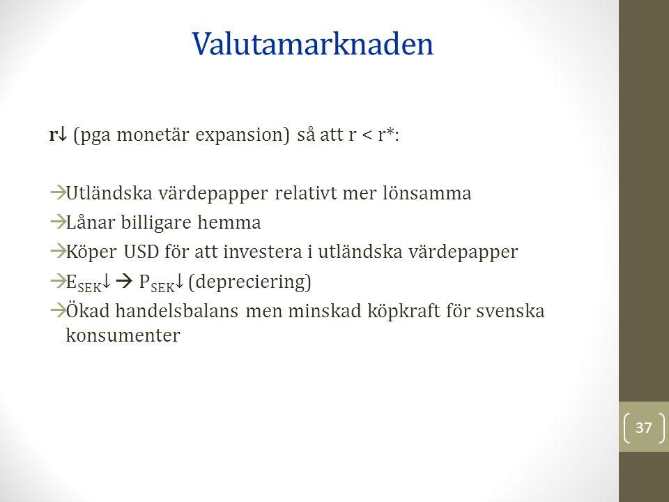 r↓ (pga monetär expansion) så att r < r*:  Utländska värdepapper relativt mer lönsamma  Lånar billigare hemma  Köper USD för att investera i utländska värdepapper  E SEK ↓  P SEK ↓ (depreciering)  Ökad handelsbalans men minskad köpkraft för svenska konsumenter Valutamarknaden 37