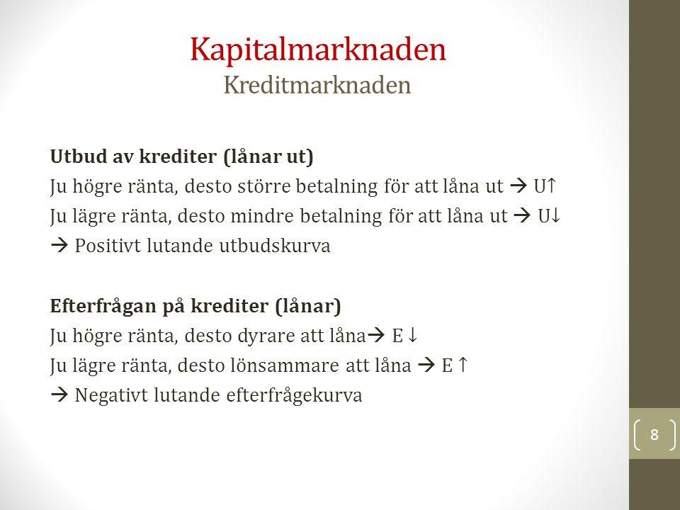 Marknaden för krediter Eklund, figur 6.2 9