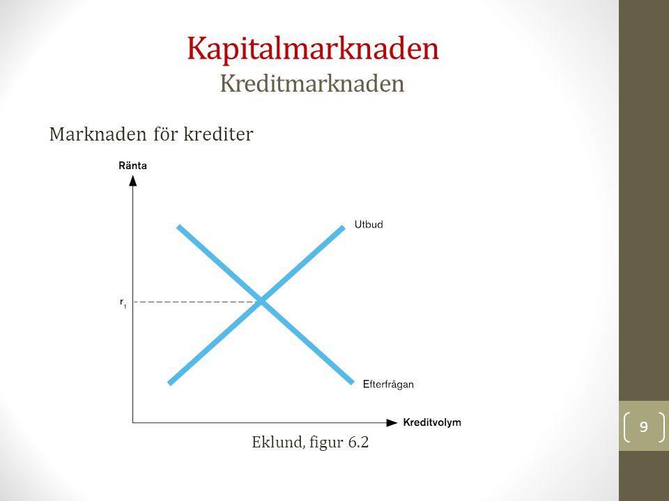 Kapitalmarknaden Aktiemarknaden Eklund, figur 6.4 20