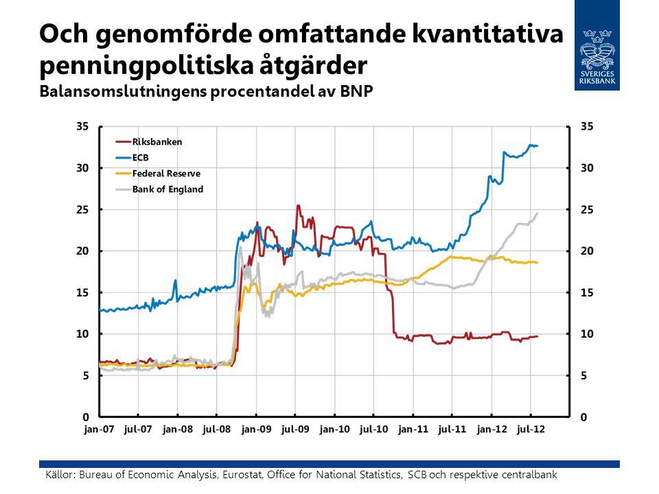 Och genomförde omfattande kvantitativa penningpolitiska åtgärder Balansomslutningens procentandel av BNP Källor: Bureau of Economic Analysis, Eurostat, Office for National Statistics, SCB och respektive centralbank